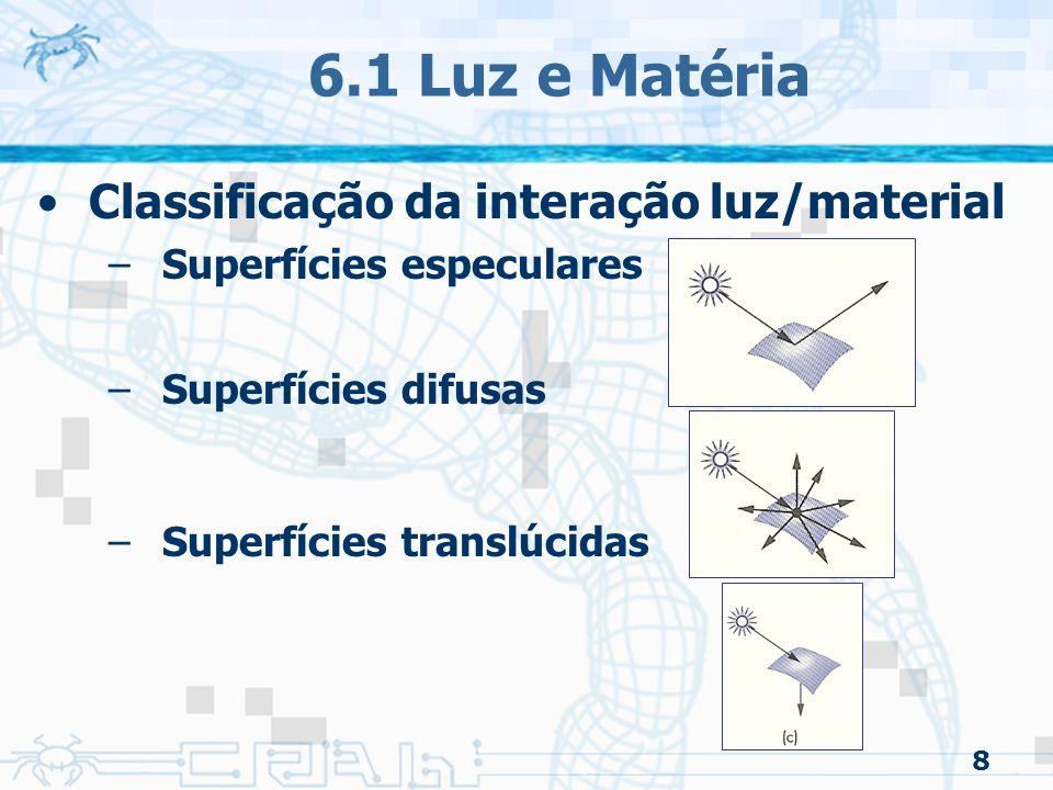 6.1 Luz e Matéria Classificação da interação luz/material