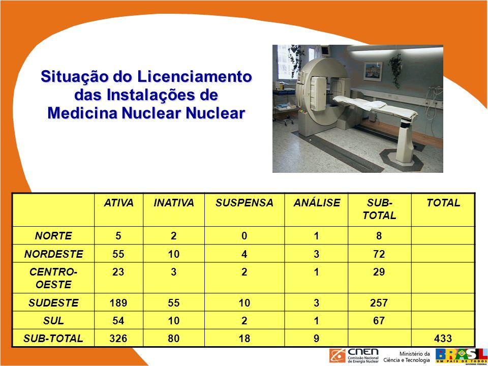 Situação do Licenciamento das Instalações de Medicina Nuclear Nuclear