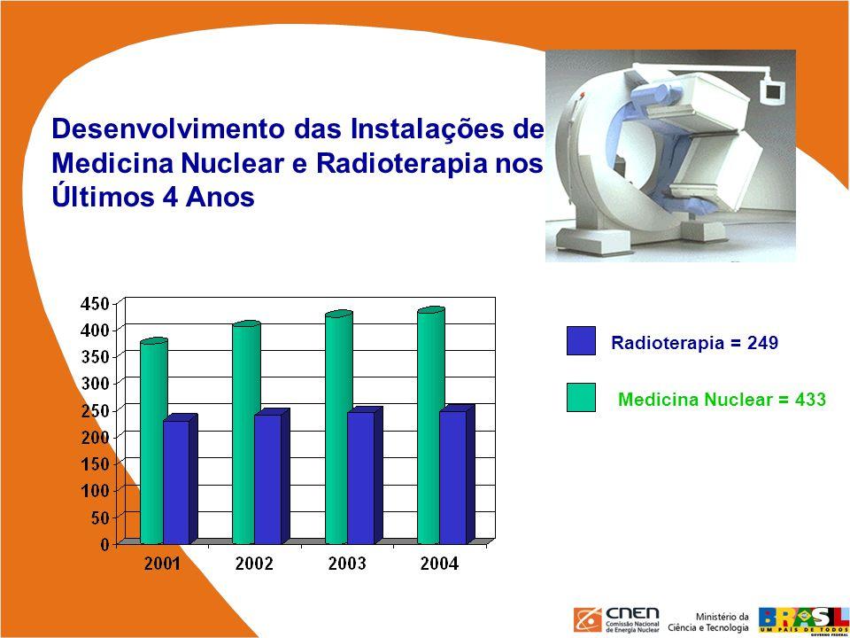 Desenvolvimento das Instalações de Medicina Nuclear e Radioterapia nos Últimos 4 Anos