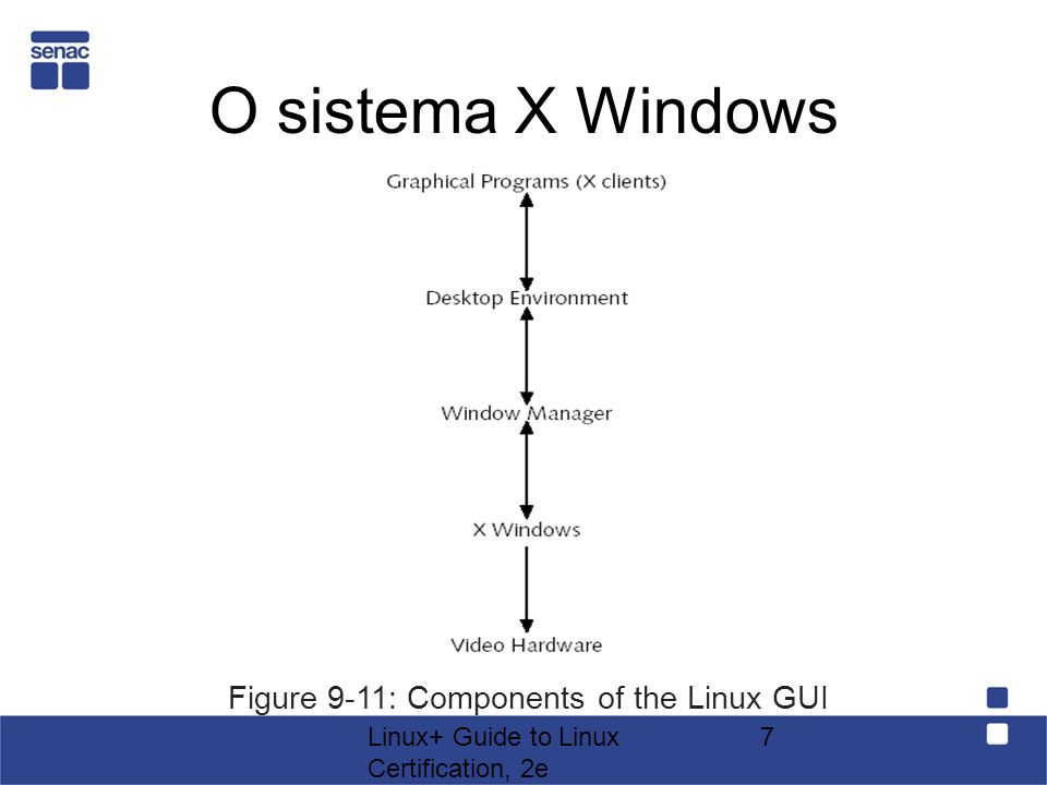Figure 9-11: Components of the Linux GUI
