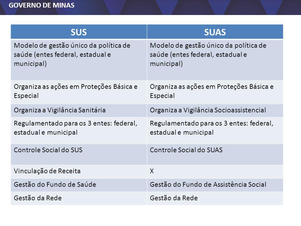 SUSSUAS. Modelo de gestão único da política de saúde (entes federal, estadual e municipal) Organiza as ações em Proteções Básica e Especial.