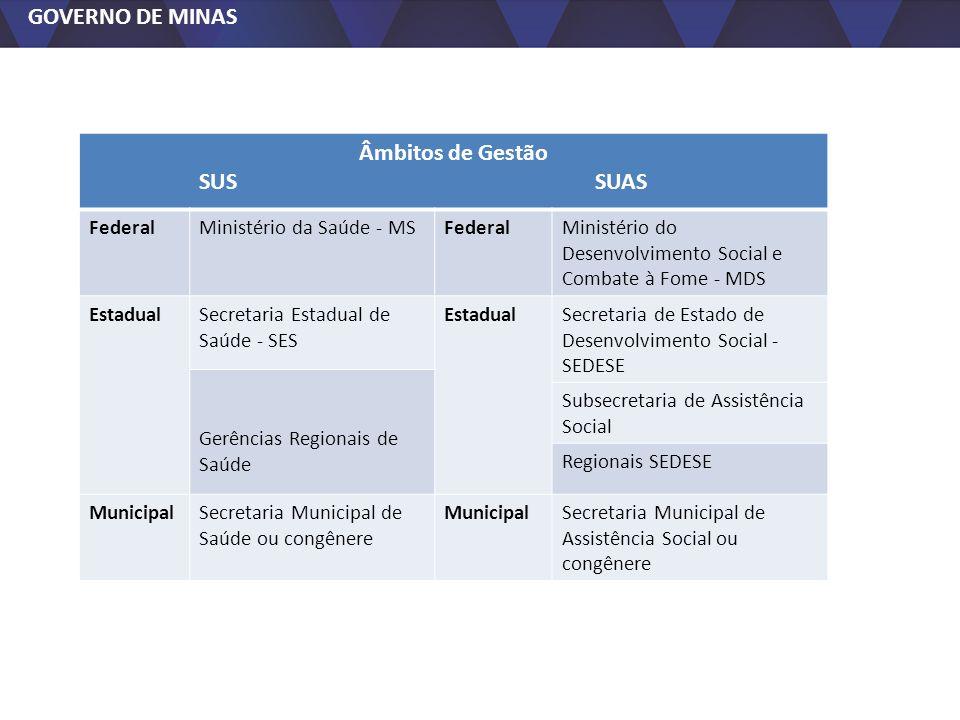 Âmbitos de Gestão SUS SUAS Federal Ministério da Saúde - MS