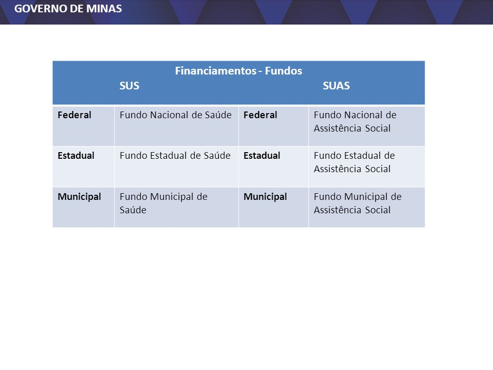 Financiamentos - Fundos
