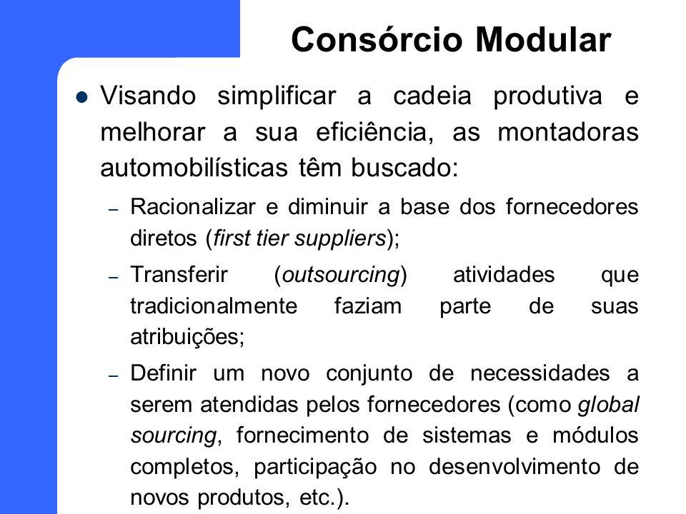 Consórcio ModularVisando simplificar a cadeia produtiva e melhorar a sua eficiência, as montadoras automobilísticas têm buscado: