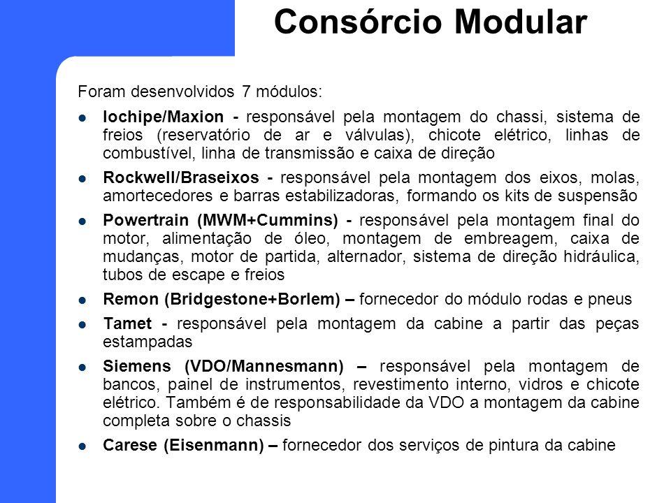 Consórcio Modular Foram desenvolvidos 7 módulos: