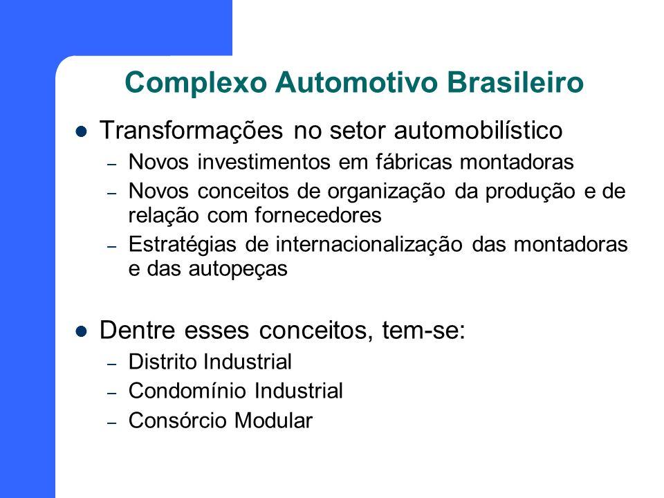 Complexo Automotivo Brasileiro