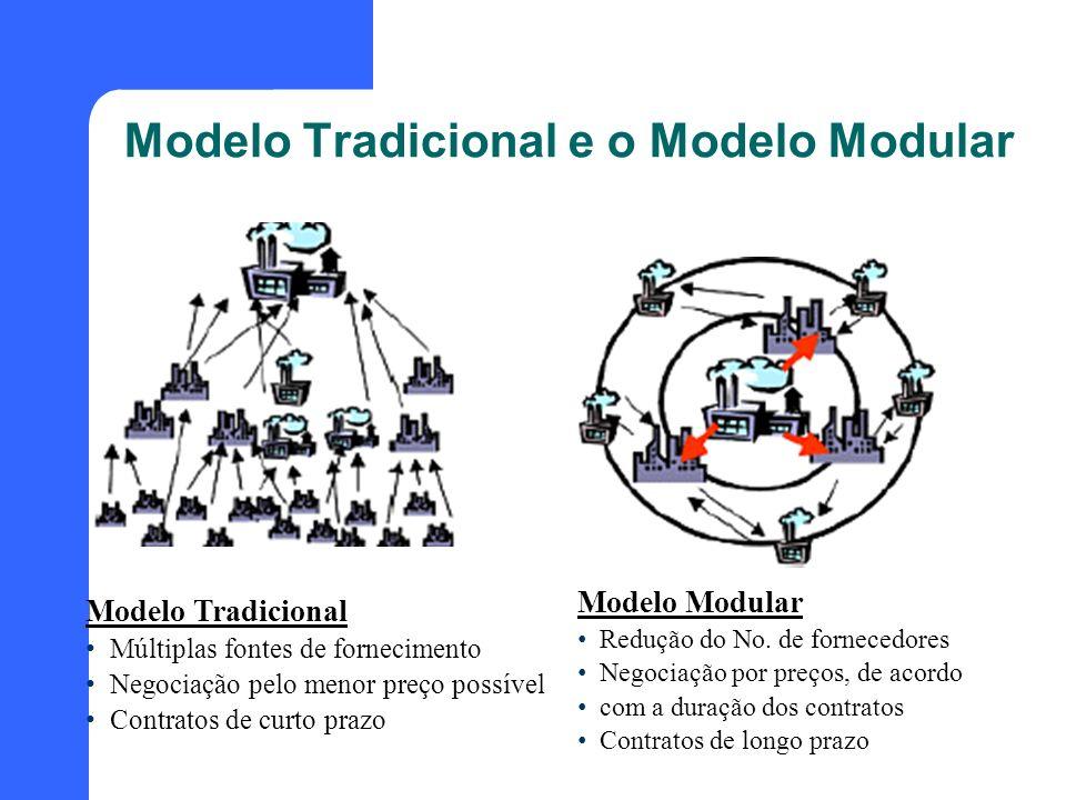 Modelo Tradicional e o Modelo Modular