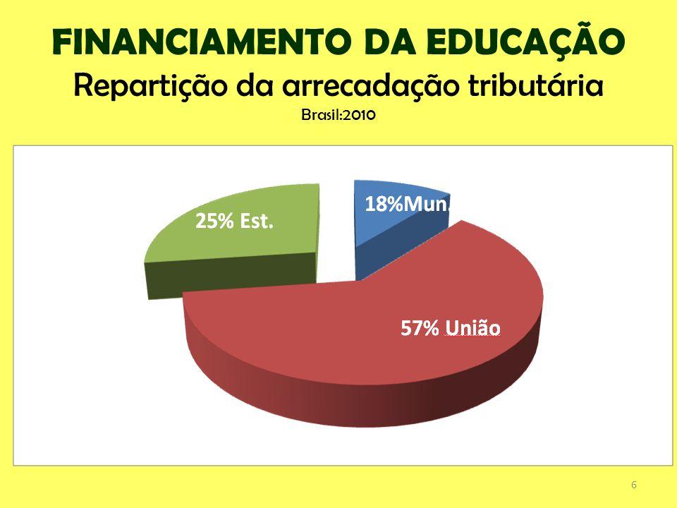 FINANCIAMENTO DA EDUCAÇÃO Repartição da arrecadação tributária Brasil:2010