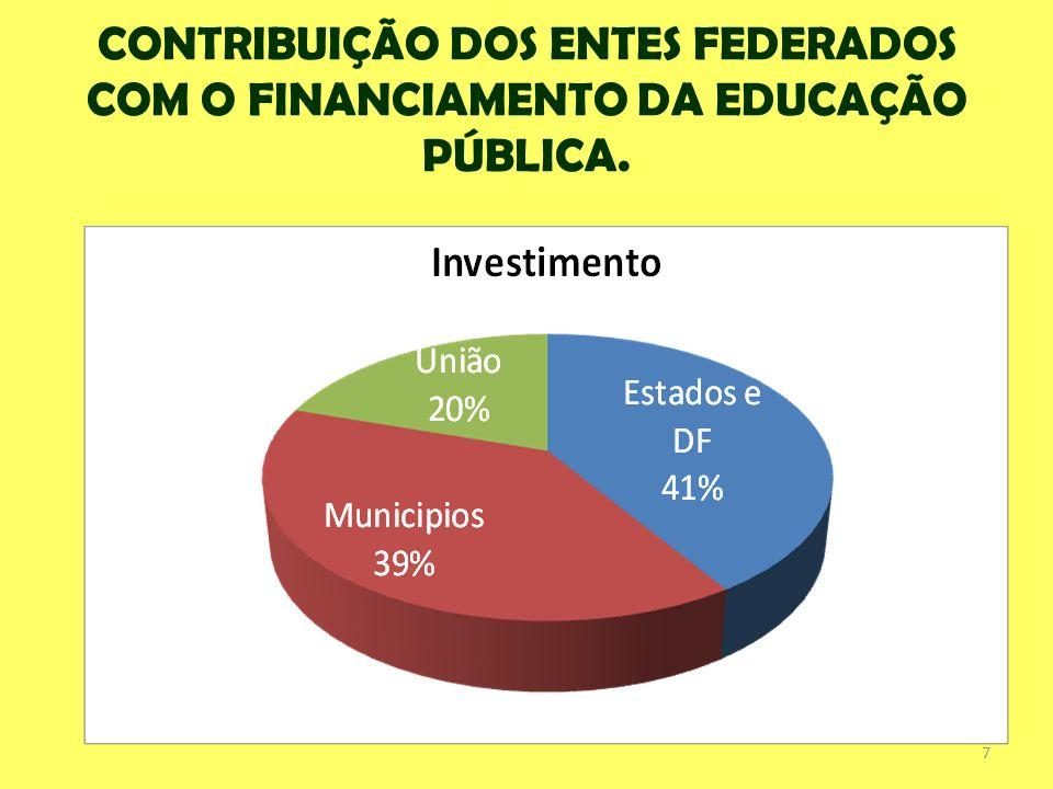 CONTRIBUIÇÃO DOS ENTES FEDERADOS COM O FINANCIAMENTO DA EDUCAÇÃO PÚBLICA.