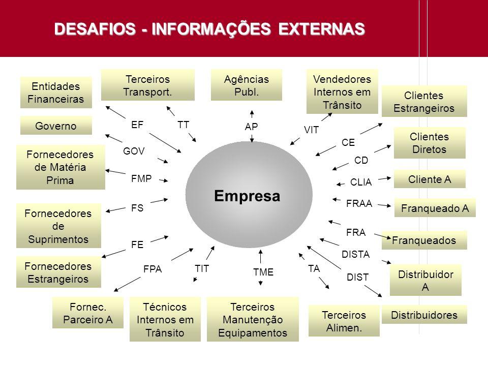 DESAFIOS - INFORMAÇÕES EXTERNAS