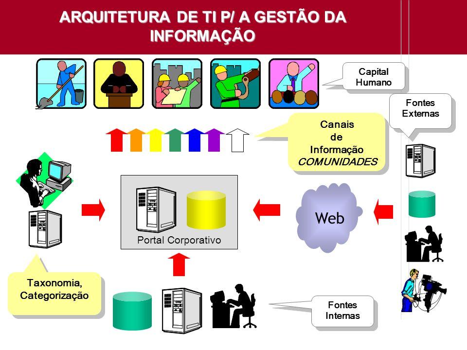 ARQUITETURA DE TI P/ A GESTÃO DA INFORMAÇÃO
