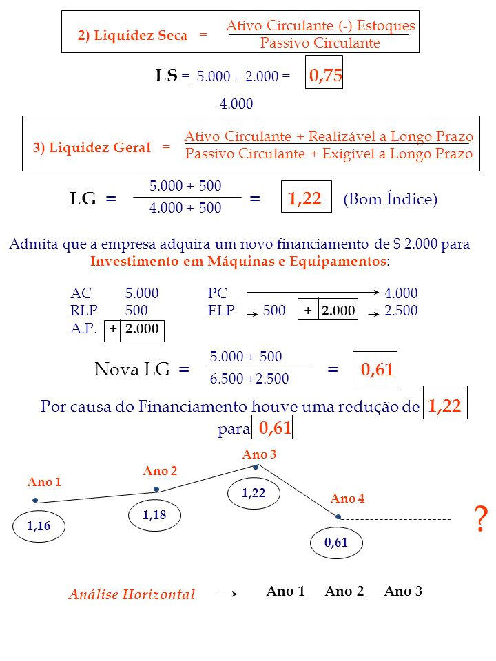 LS = 5.000 – 2.000 = 0,75 LG = = 1,22 (Bom Índice) Nova LG = = 0,61