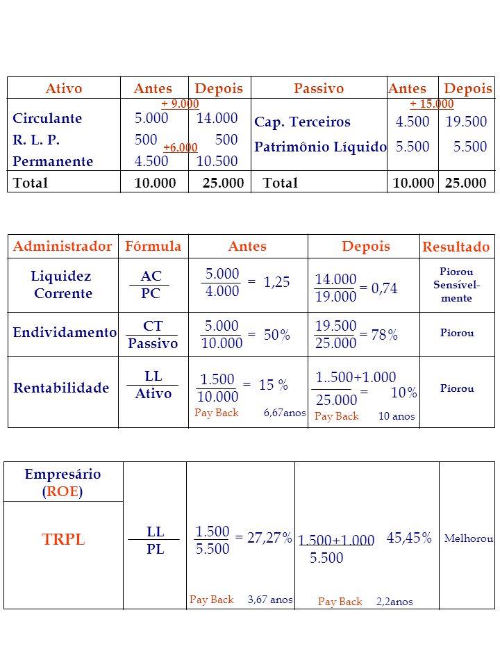 TRPL Ativo Antes Depois Passivo 5.000 500 4.500 10.000 4.500 5.500