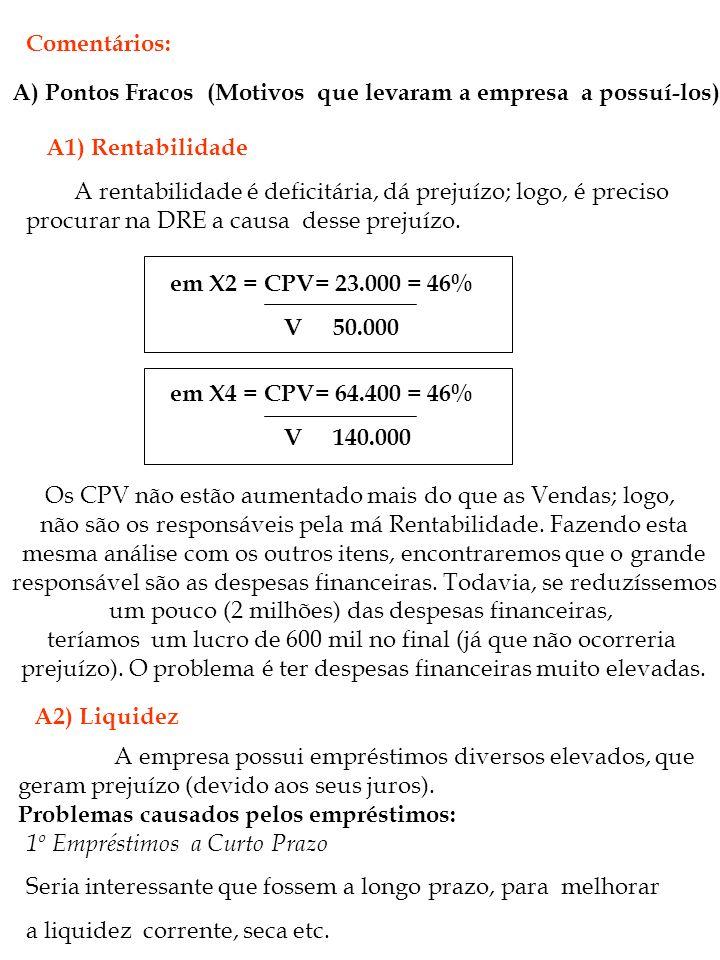 A) Pontos Fracos (Motivos que levaram a empresa a possuí-los)