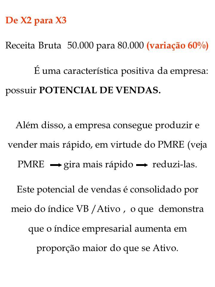De X2 para X3 Receita Bruta 50.000 para 80.000 (variação 60%) É uma característica positiva da empresa: possuir POTENCIAL DE VENDAS.