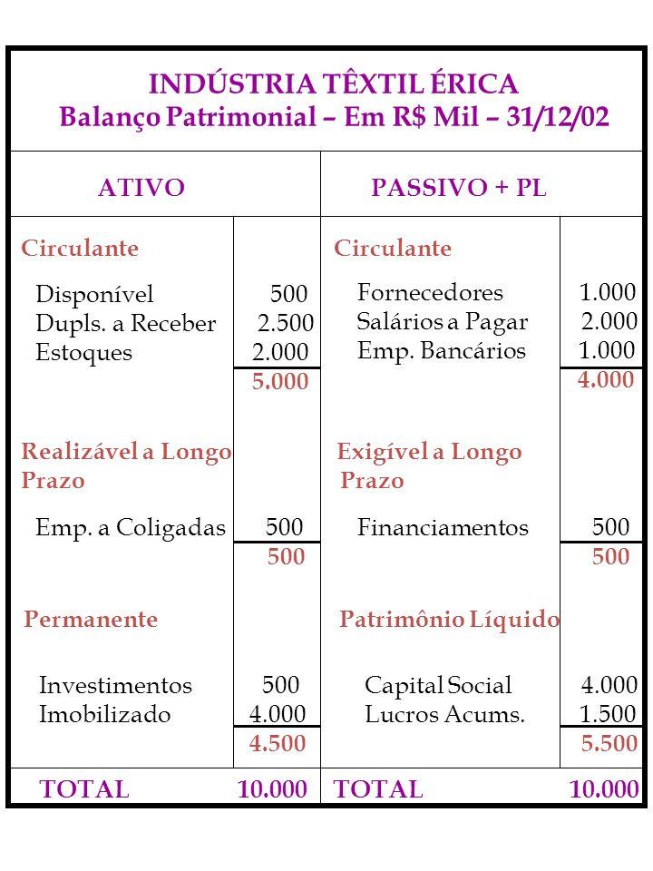 INDÚSTRIA TÊXTIL ÉRICA Balanço Patrimonial – Em R$ Mil – 31/12/02