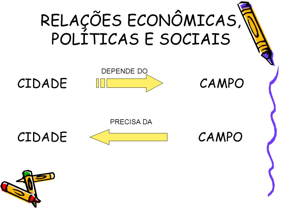 RELAÇÕES ECONÔMICAS, POLÍTICAS E SOCIAIS