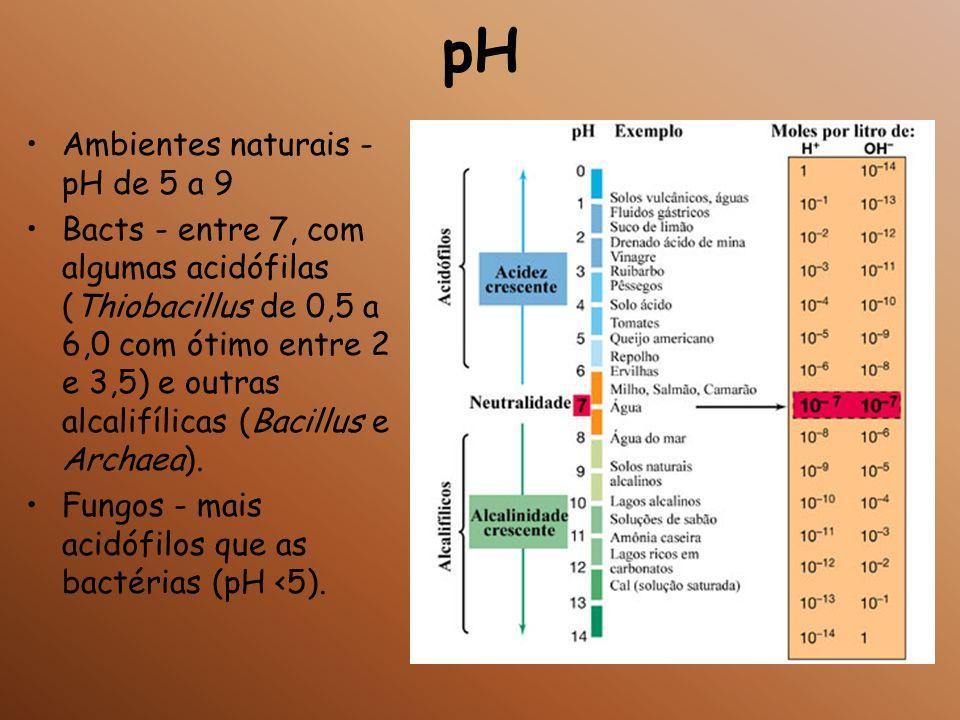 pH Ambientes naturais - pH de 5 a 9