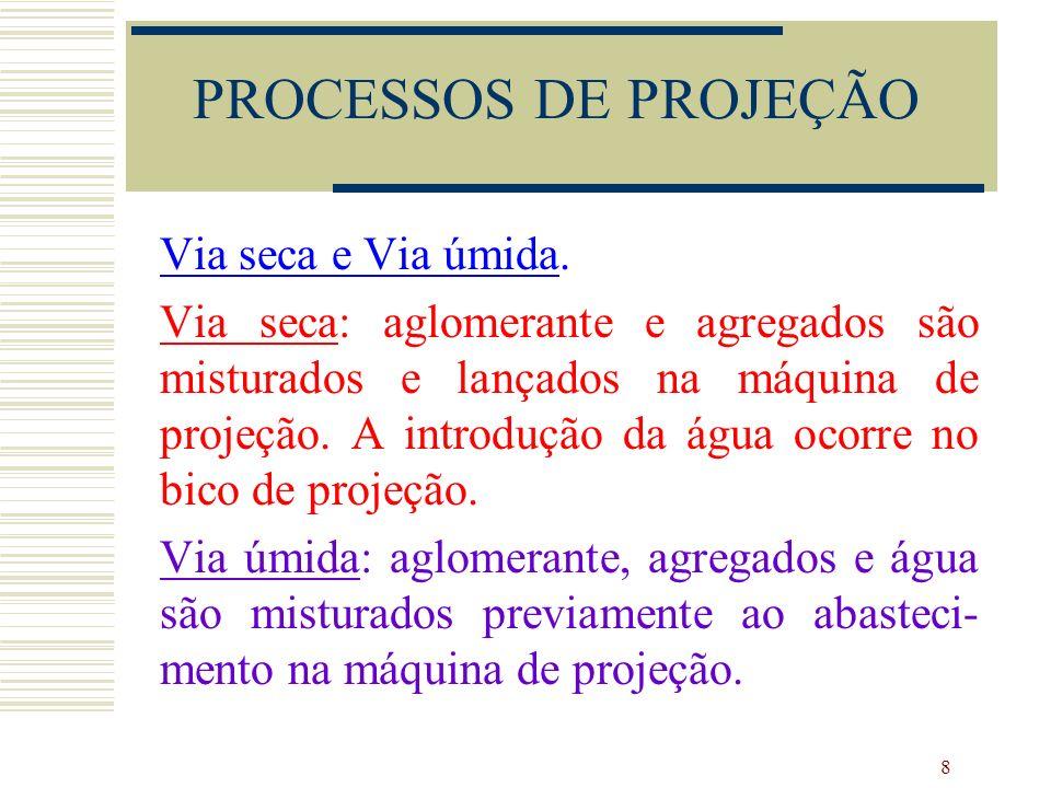 PROCESSOS DE PROJEÇÃO Via seca e Via úmida.
