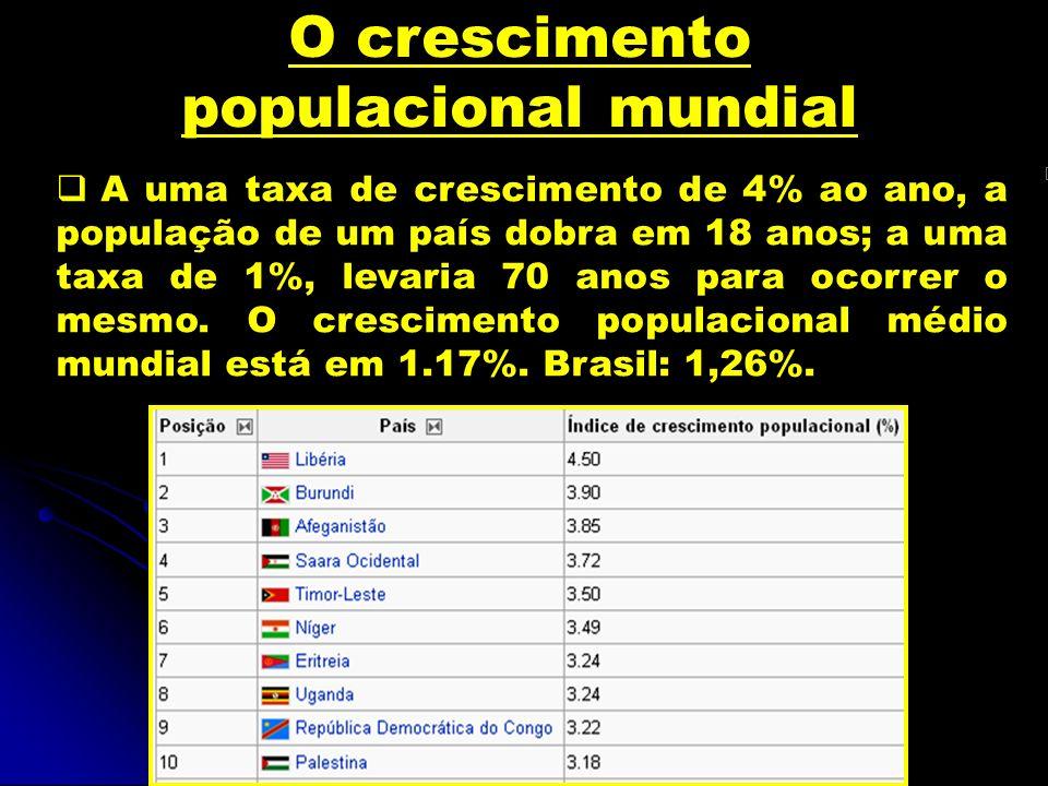 O crescimento populacional mundial