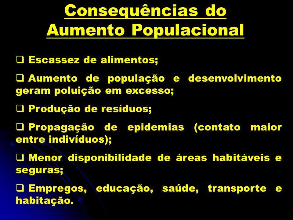 Consequências do Aumento Populacional