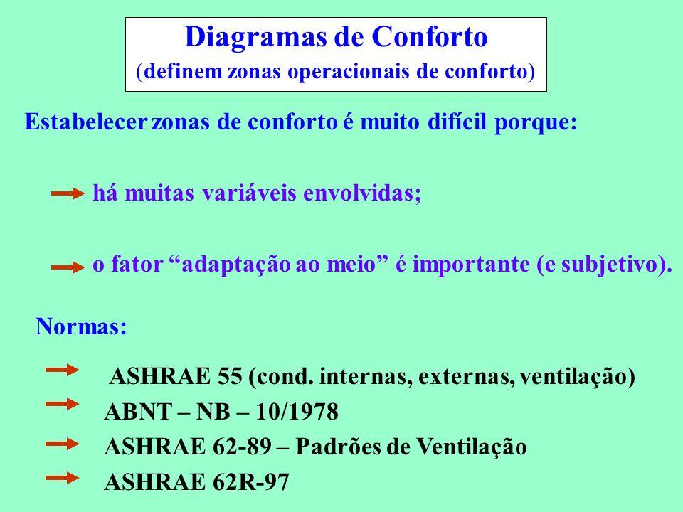 (definem zonas operacionais de conforto)