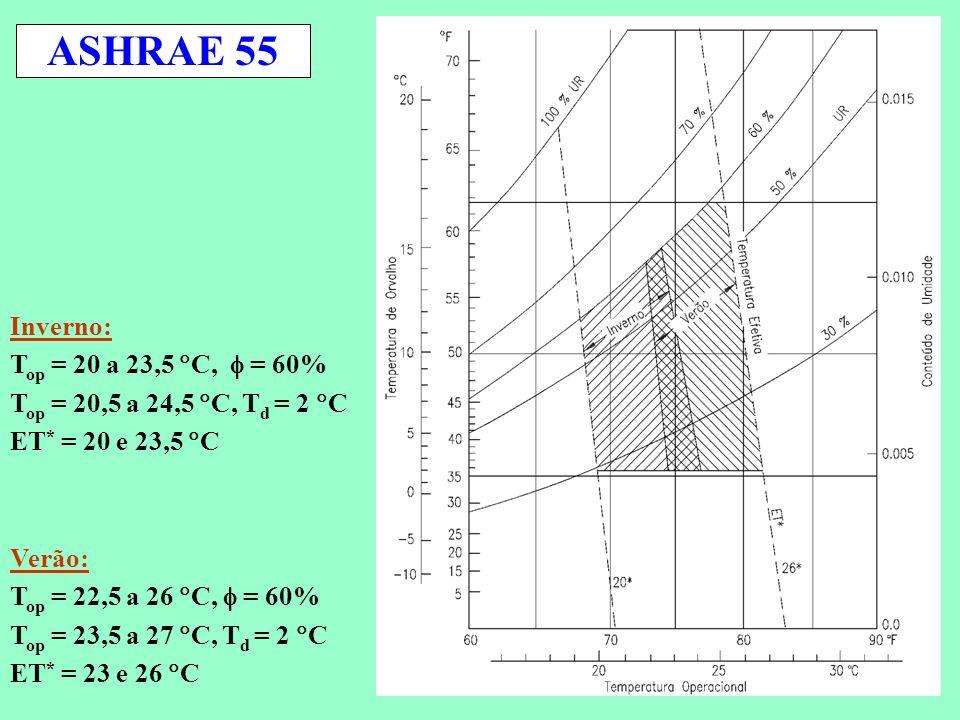 ASHRAE 55 Inverno: Top = 20 a 23,5 C,  = 60%