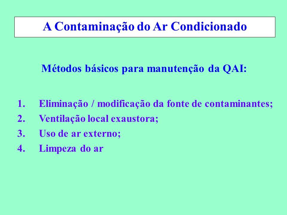A Contaminação do Ar Condicionado