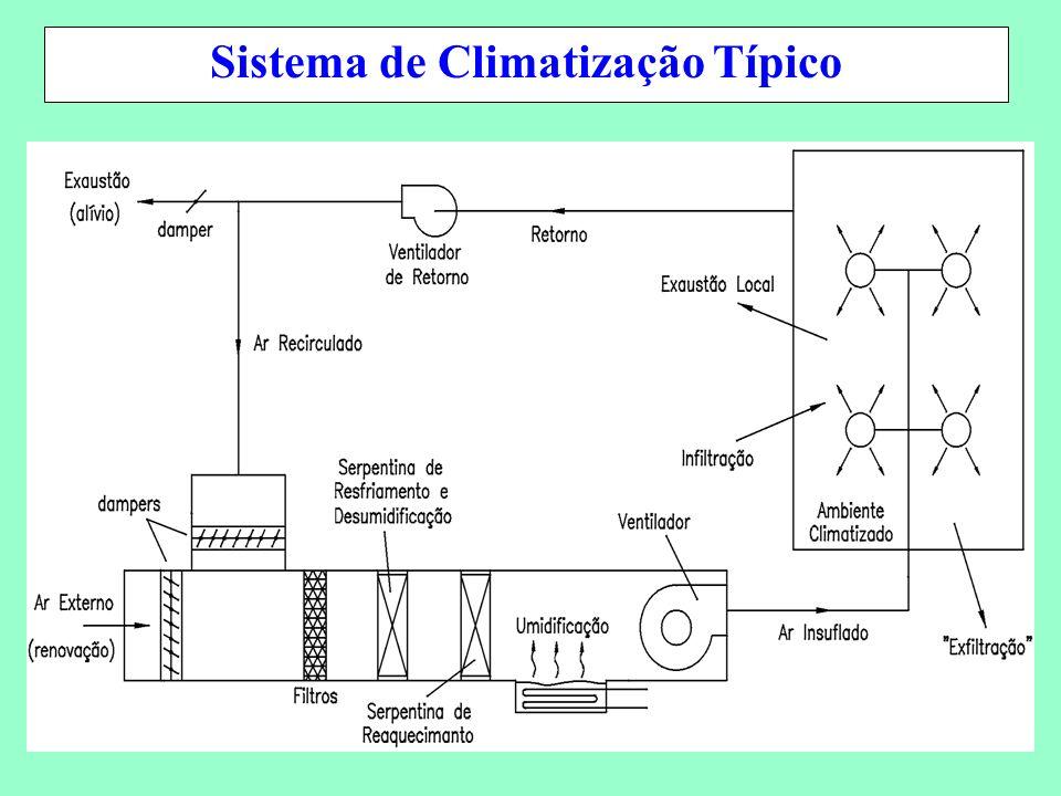 Sistema de Climatização Típico