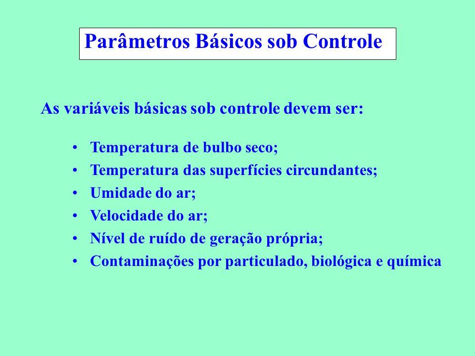 Parâmetros Básicos sob Controle