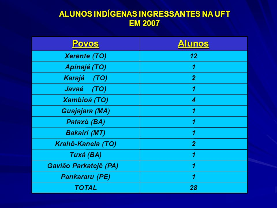 ALUNOS INDÍGENAS INGRESSANTES NA UFT EM 2007