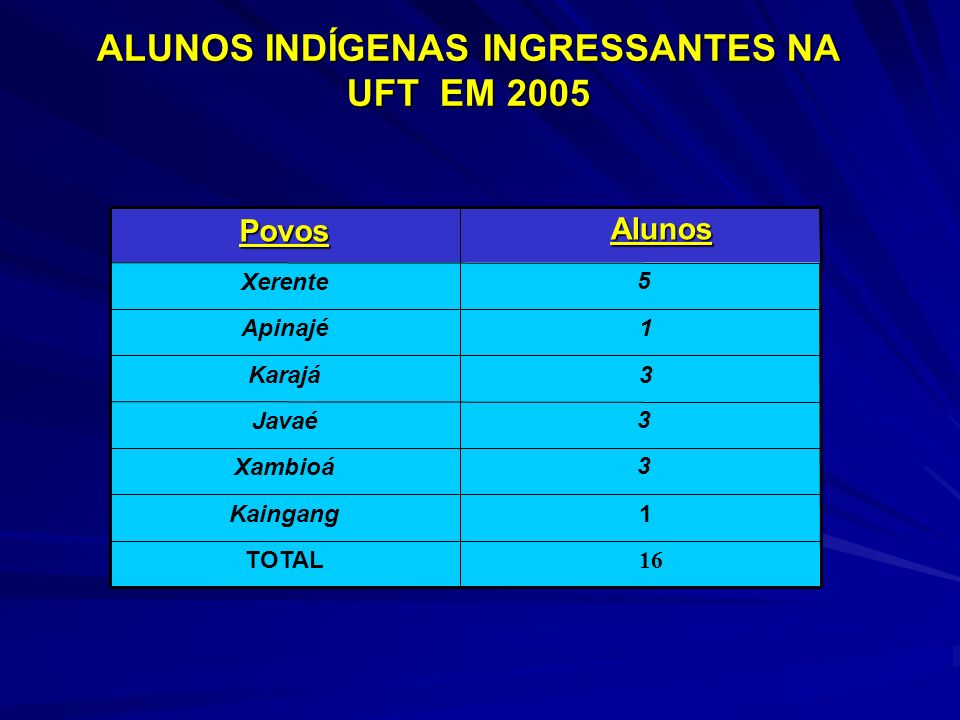 ALUNOS INDÍGENAS INGRESSANTES NA UFT EM 2005