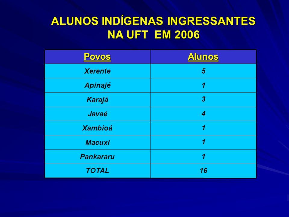 ALUNOS INDÍGENAS INGRESSANTES NA UFT EM 2006