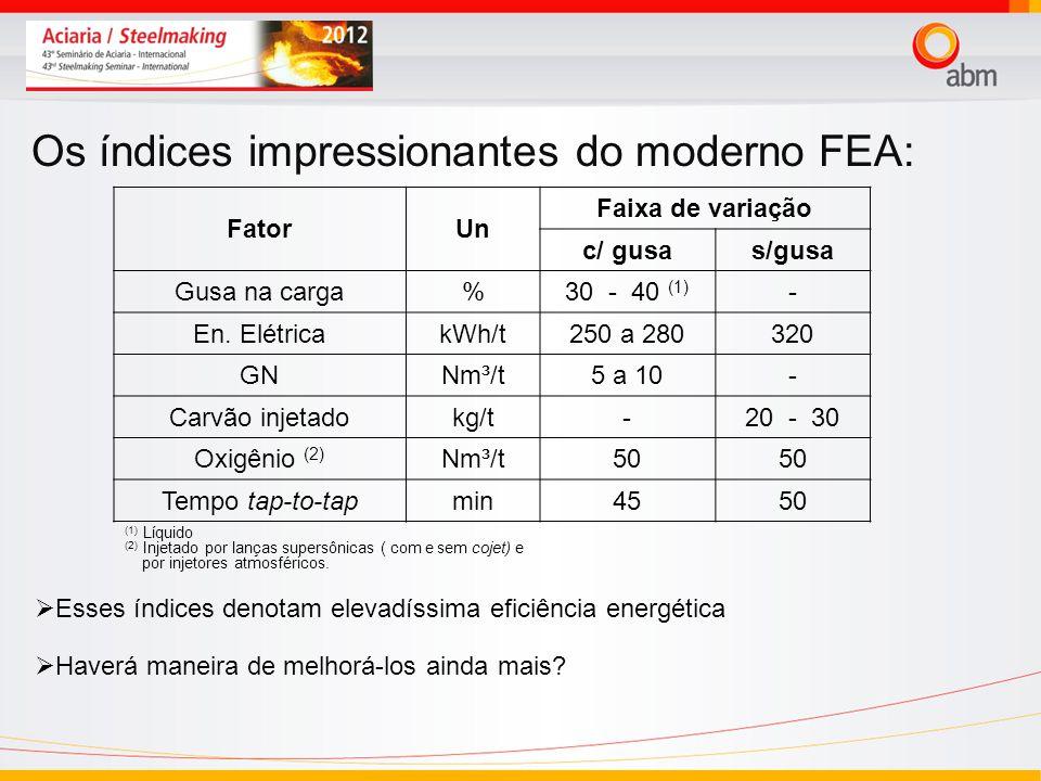 Os índices impressionantes do moderno FEA: