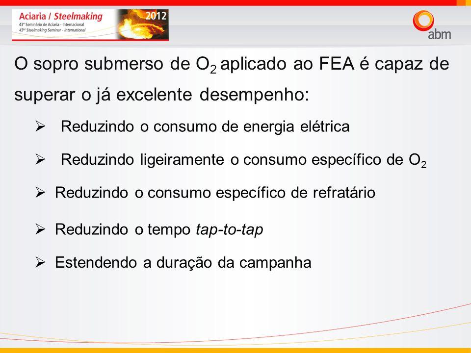 24/03/2017 O sopro submerso de O2 aplicado ao FEA é capaz de superar o já excelente desempenho: Reduzindo o consumo de energia elétrica.