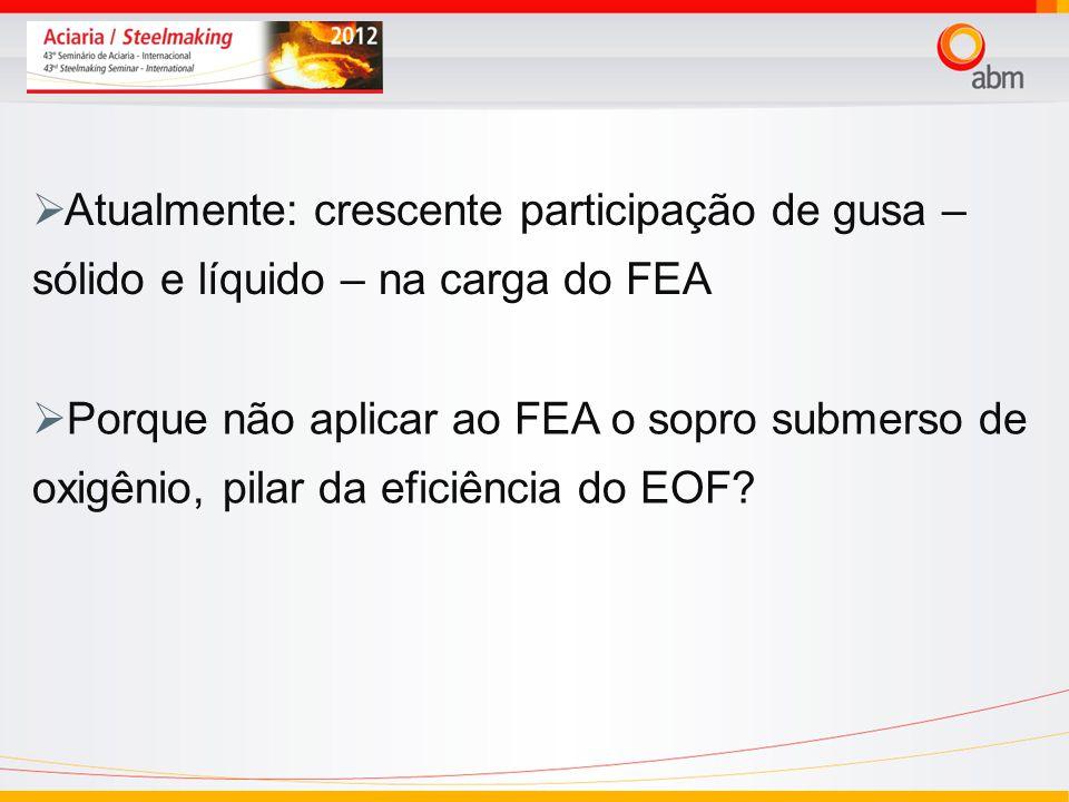 24/03/2017Atualmente: crescente participação de gusa – sólido e líquido – na carga do FEA.