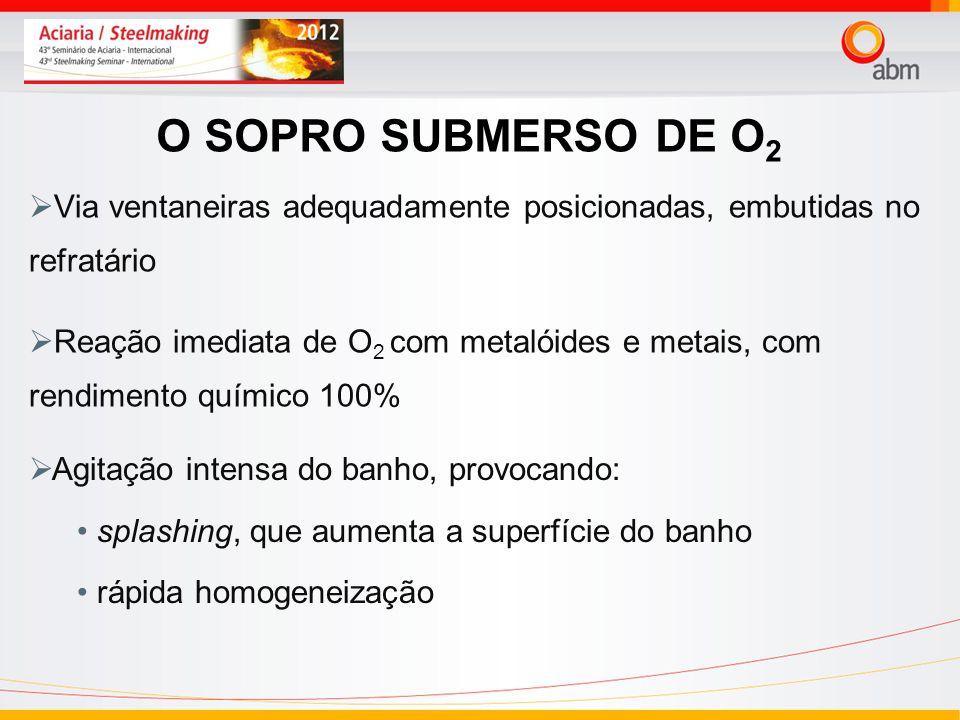 24/03/2017 O SOPRO SUBMERSO DE O2. Via ventaneiras adequadamente posicionadas, embutidas no refratário.