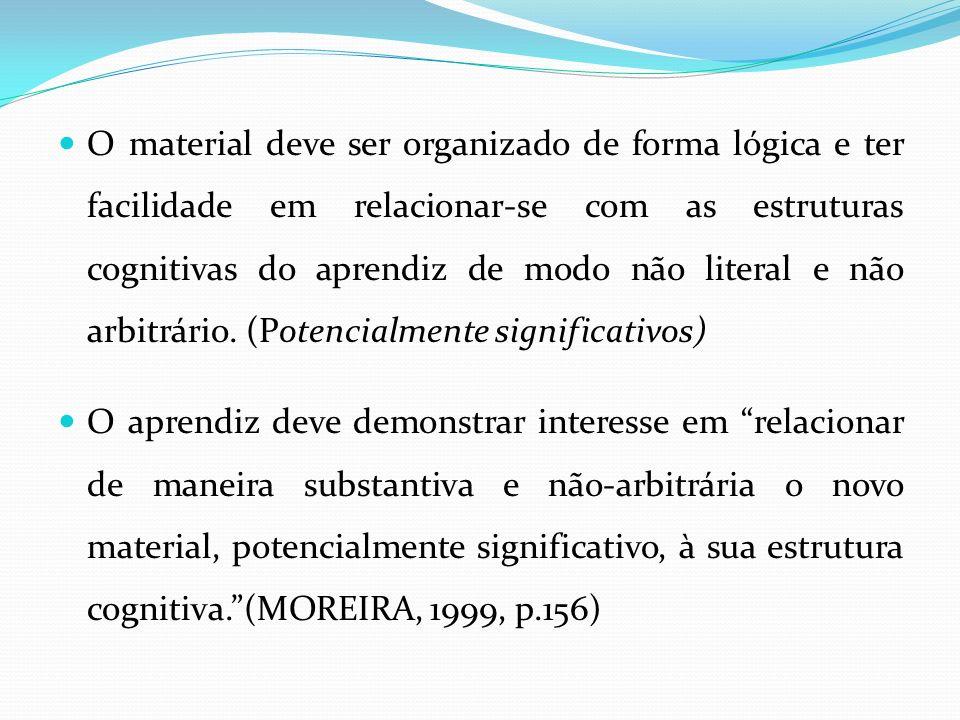 O material deve ser organizado de forma lógica e ter facilidade em relacionar-se com as estruturas cognitivas do aprendiz de modo não literal e não arbitrário. (Potencialmente significativos)