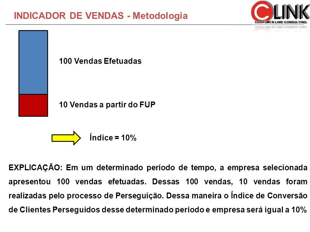 INDICADOR DE VENDAS - Metodologia