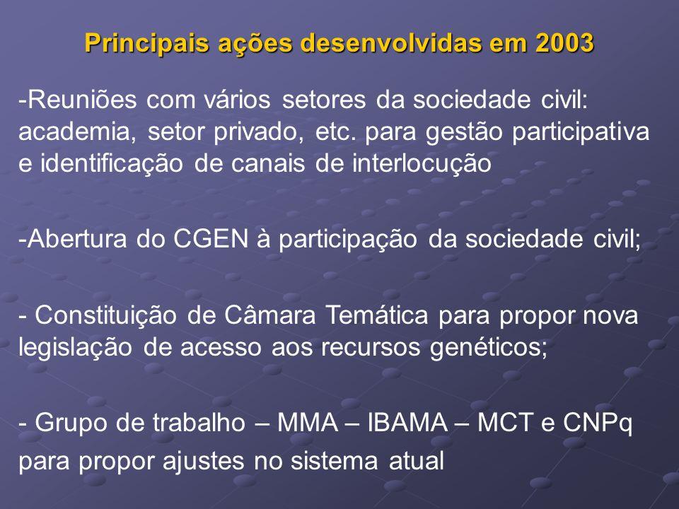 Principais ações desenvolvidas em 2003