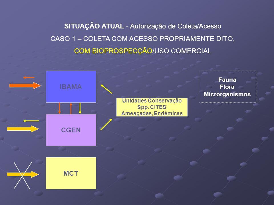 SITUAÇÃO ATUAL - Autorização de Coleta/Acesso
