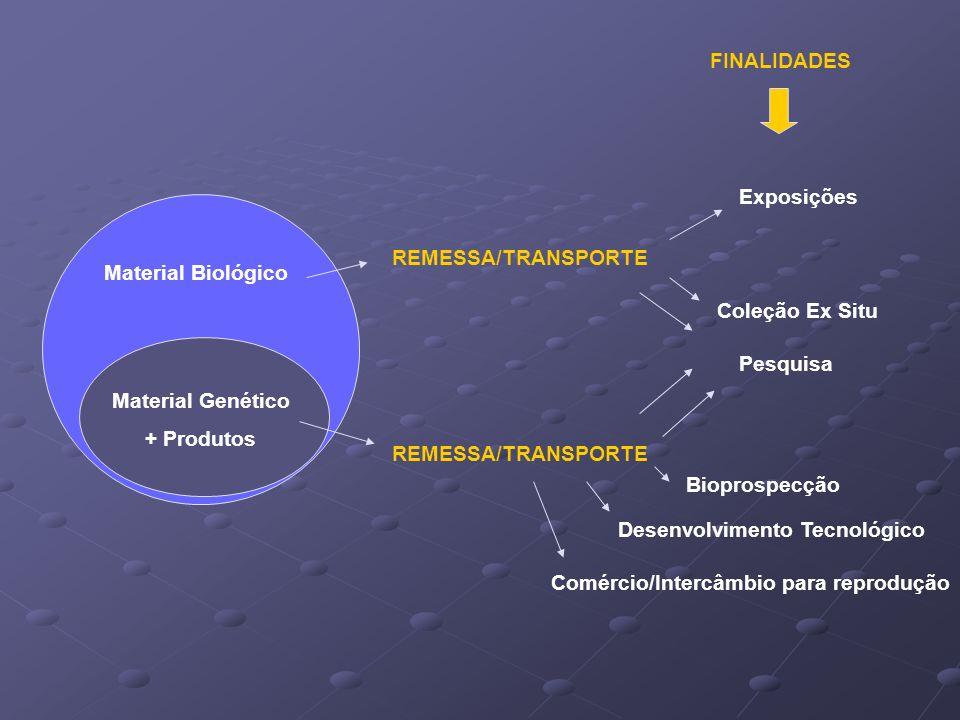 Desenvolvimento Tecnológico Comércio/Intercâmbio para reprodução