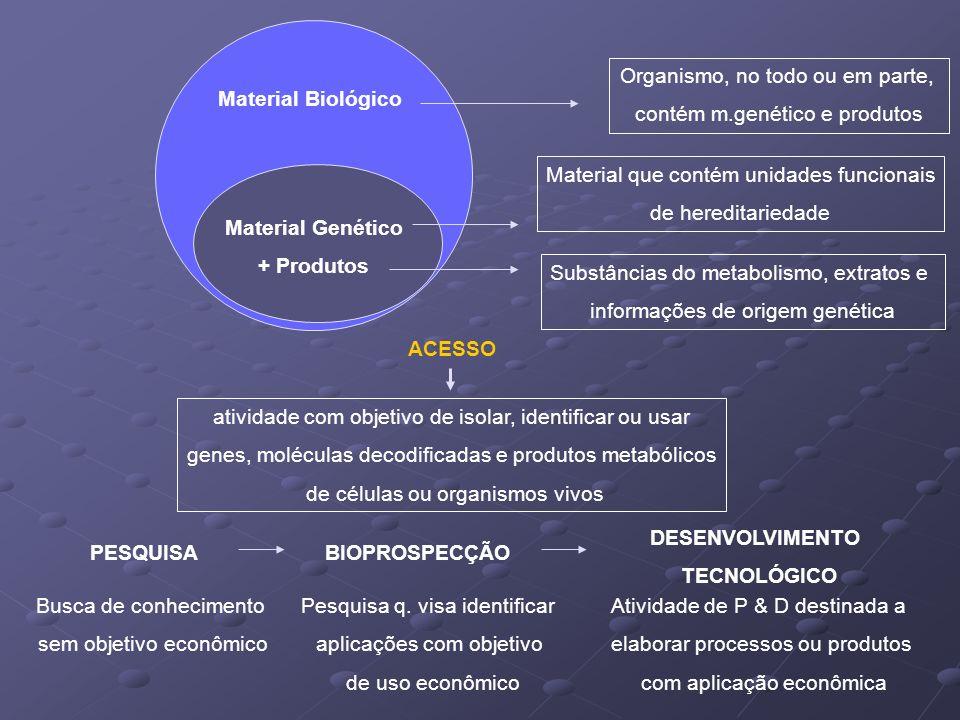Organismo, no todo ou em parte, contém m.genético e produtos