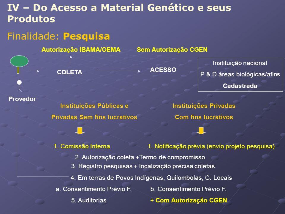 IV – Do Acesso a Material Genético e seus Produtos