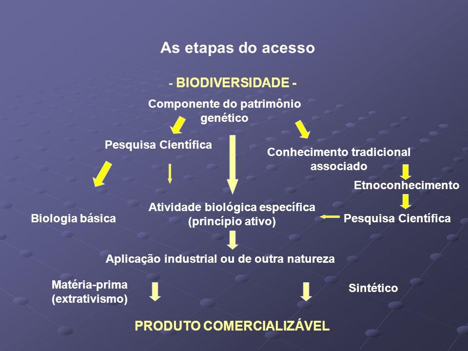 As etapas do acesso PRODUTO COMERCIALIZÁVEL - BIODIVERSIDADE -