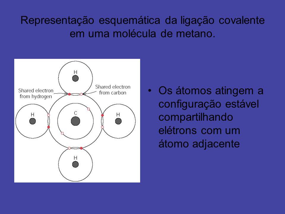 Representação esquemática da ligação covalente em uma molécula de metano.