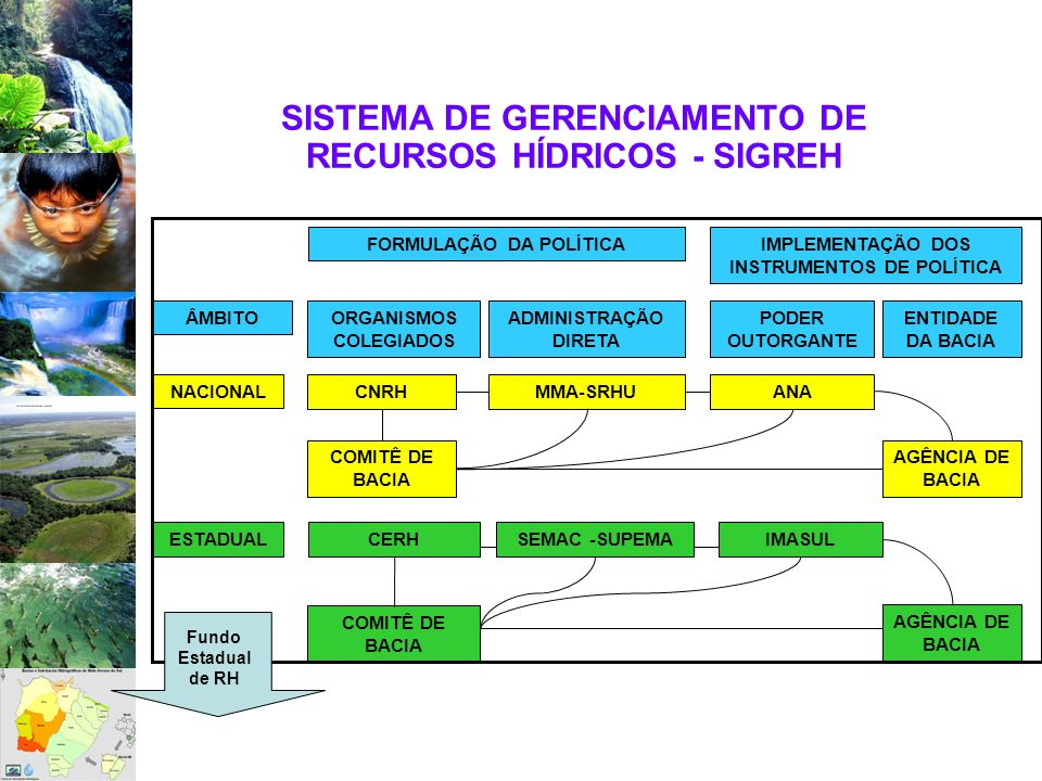 SISTEMA DE GERENCIAMENTO DE RECURSOS HÍDRICOS - SIGREH