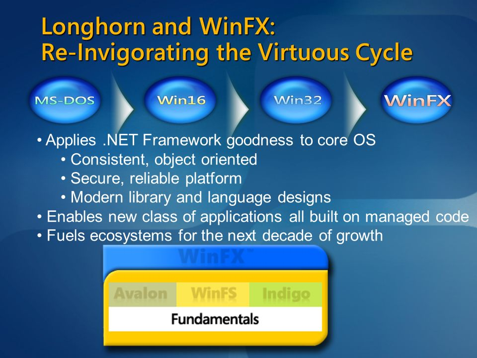 Longhorn and WinFX: Re-Invigorating the Virtuous Cycle