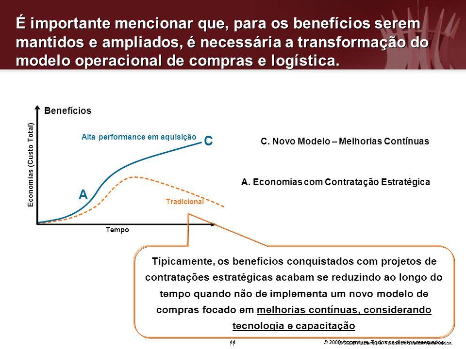 É importante mencionar que, para os benefícios serem mantidos e ampliados, é necessária a transformação do modelo operacional de compras e logística.