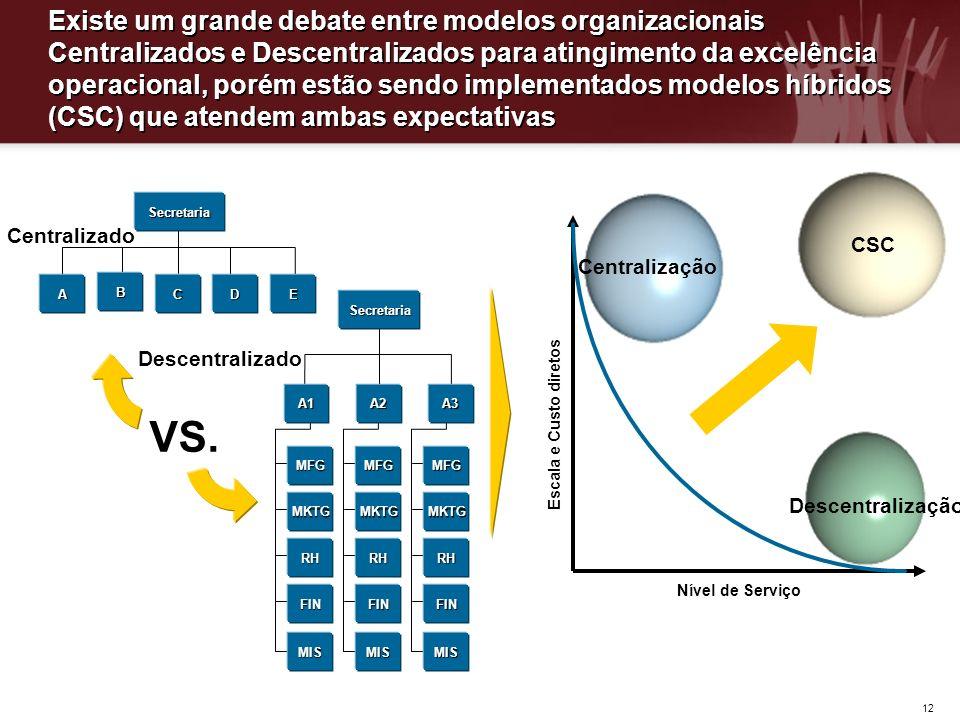 Existe um grande debate entre modelos organizacionais Centralizados e Descentralizados para atingimento da excelência operacional, porém estão sendo implementados modelos híbridos (CSC) que atendem ambas expectativas